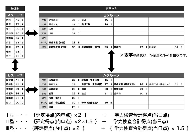 公立 愛知 入試 県 ボーダー 2020 高校